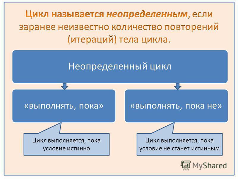 Неопределенный цикл «выполнять, пока»«выполнять, пока не» Цикл выполняется, пока условие истинно Цикл выполняется, пока условие не станет истинным