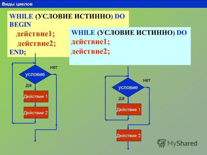 WHILE (УСЛОВИЕ ИСТИННО) DO BEGIN действие 1; действие 2; END; условие Действие 1 Действие 2 да нет WHILE (УСЛОВИЕ ИСТИННО) DO действие 1; действие 2; условие Действие 1 Действие 2 да нет Виды циклов
