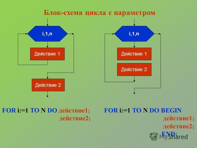 i,1,n Действие 1 Действие 2 i,1,n Действие 1 Действие 2 FOR i:=1 TO N DO BEGIN действие 1; действие 2; END; FOR i:=1 TO N DO действие 1; действие 2; Блок-схема цикла с параметром
