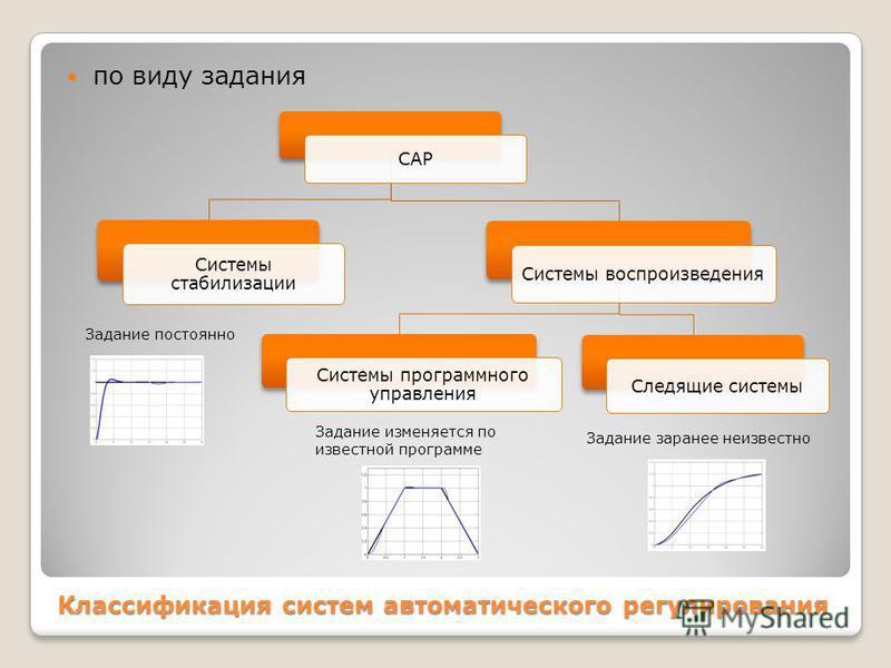 Классификация систем автоматического регулирования по виду задания САР Системы стабилизации Системы воспроизведения Системы программного управления Следящие системы Задание изменяется по известной программе Задание постоянно Задание заранее неизвестн