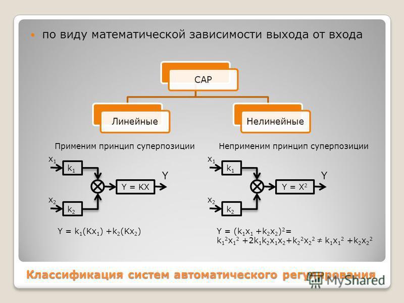Классификация систем автоматического регулирования по виду математической зависимости выхода от входа САР Линейные Нелинейные x1x1 k1k1 k2k2 Y = KX Y = k 1 (Kx 1 ) +k 2 (Kx 2 ) x2x2 Y k1k1 k2k2 Y = X 2 Y = (k 1 x 1 +k 2 x 2 ) 2 = k 1 2 x 1 2 +2k 1 k