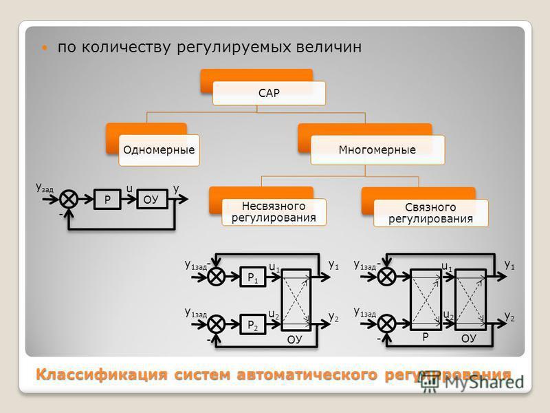 Классификация систем автоматического регулирования по количеству регулируемых величин САР Одномерные Многомерные Несвязного регулирования Связного регулирования u ОУ Р y y зад - u1u1 Р1Р1 y1y1 y 1 зад - u2u2 Р2Р2 y2y2 -ОУ y1y1 y2y2 u1u1 y 1 зад - u2u