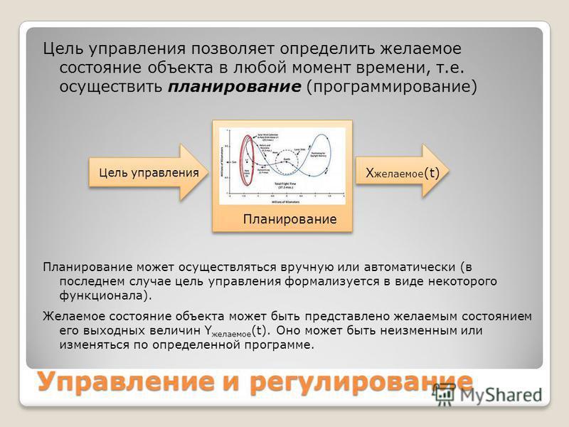 Цель управления позволяет определить желаемое состояние объекта в любой момент времени, т.е. осуществить планирование (программирование) Управление и регулирование Планирование Цель управления X желаемое (t) Планирование может осуществляться вручную
