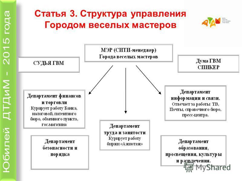Статья 3. Структура управления Городом веселых мастеров