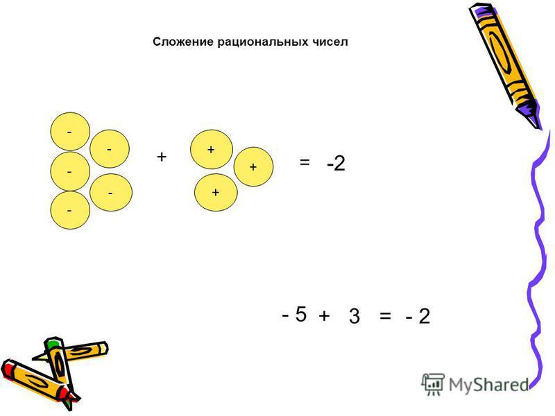 Сложение рациональных чисел - - - - - + + + + = -2 - 5 +3=- 2