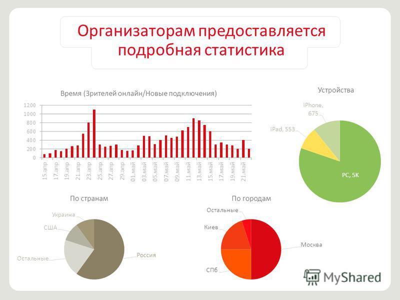 Организаторам предоставляется подробная статистика