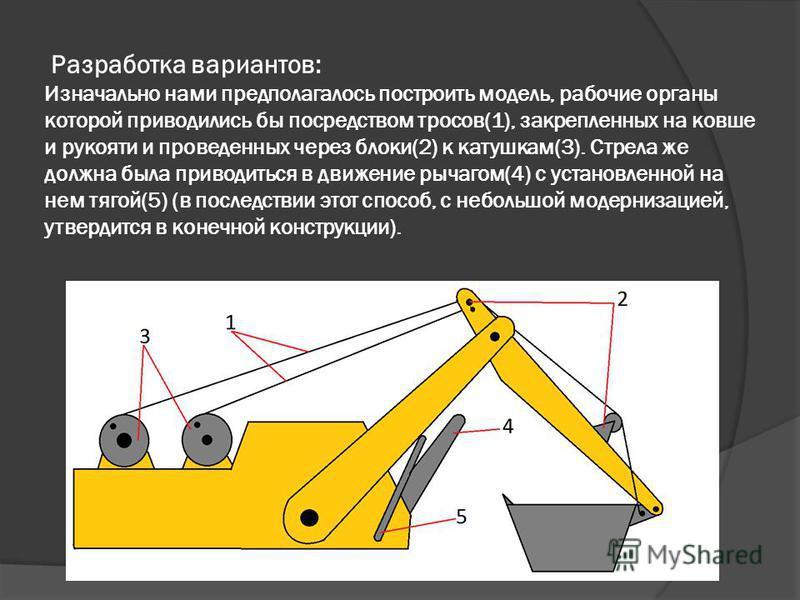 Разработка вариантов: Изначально нами предполагалось построить модель, рабочие органы которой приводились бы посредством тросов(1), закрепленных на ковше и рукояти и проведенных через блоки(2) к катушкам(3). Стрела же должна была приводиться в движен