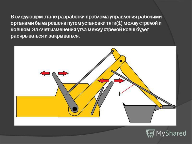 В следующем этапе разработки проблема управления рабочими органами была решена путем установки тяги(1) между стрелой и ковшом. За счет изменения угла между стрелой ковш будет раскрываться и закрываться: