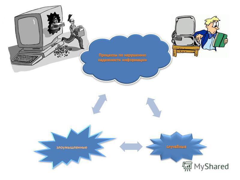 обеспечение физической целостности информации, исключение искажений или уничтожения элементов информации ; недопущение подмены элементов информации при сохранении ее целостности ; отказ в несанкционированном доступе к информации лицам или процессам,