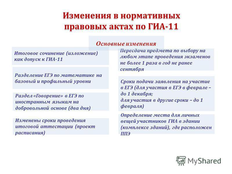 Изменения в нормативных правовых актах по ГИА-11 Изменения в нормативных правовых актах по ГИА-11 Итоговое сочинение (изложение) как допуск к ГИА-11 Раздел «Говорение» в ЕГЭ по иностранным языкам на добровольной основе (два дня) Пересдача предмета по