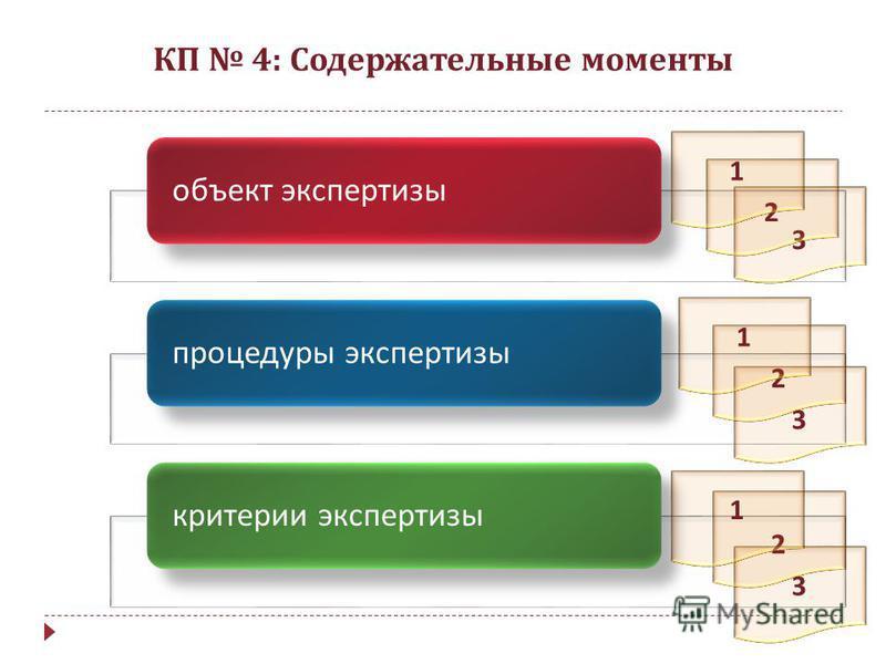 КП 4: Содержательные моменты объект экспертизы процедуры экспертизы критерии экспертизы 3 3 2 1 2 1 3 2 1