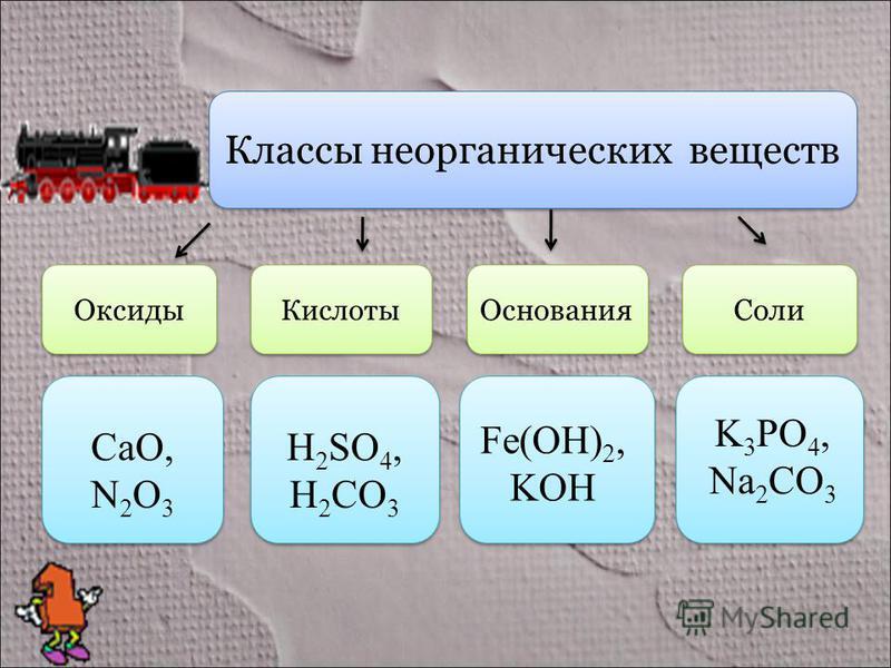 Классы неорганических веществ Оксиды Кислоты Основания Соли CaO, N 2 O 3 H 2 SO 4, H 2 CO 3 Fe(OH) 2, KOH K 3 PO 4, Na 2 CO 3