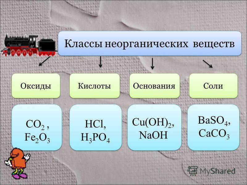 Классы неорганических веществ Оксиды Кислоты Основания Соли CO 2, Fe 2 O 3 HCl, H 3 PO 4 Cu(OH) 2, NaOH BaSO 4, CaCO 3