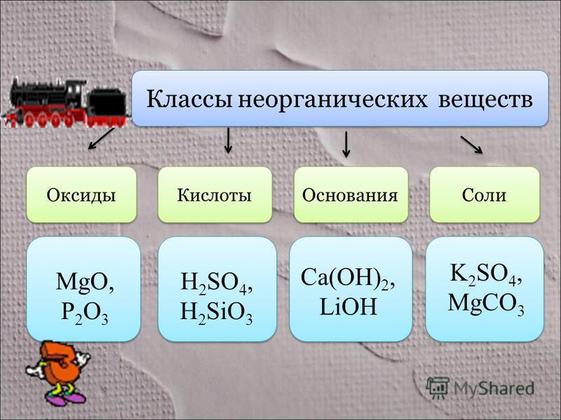 Классы неорганических веществ Оксиды Кислоты Основания Соли MgO, P 2 O 3 H 2 SO 4, H 2 SiO 3 Ca(OH) 2, LiOH K 2 SO 4, MgCO 3