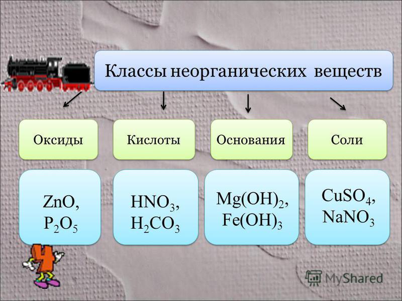 Классы неорганических веществ Оксиды Кислоты Основания Соли ZnO, P 2 O 5 HNO 3, H 2 CO 3 Mg(OH) 2, Fe(OH) 3 CuSO 4, NaNO 3
