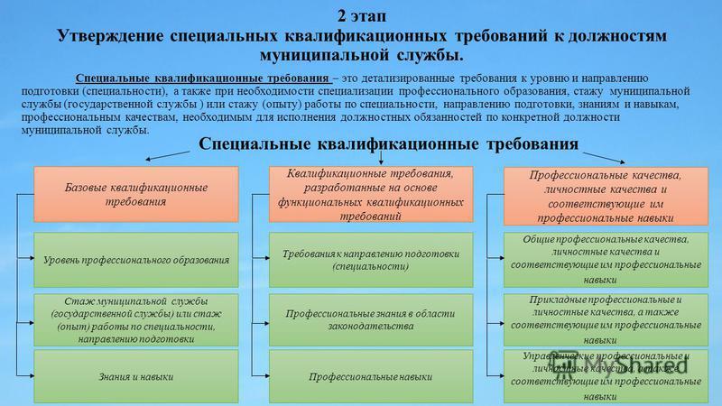2 этап Утверждение специальных квалификационных требований к должностям муниципальной службы. Специальные квалификационные требования – это детализированные требования к уровню и направлению подготовки (специальности), а также при необходимости специ