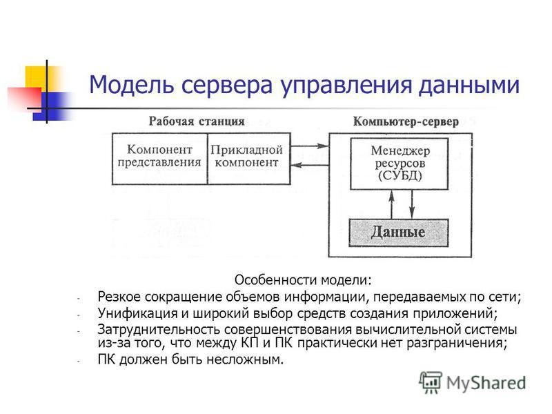 Модель сервера управления данными Особенности модели: - Резкое сокращение объемов информации, передаваемых по сети; - Унификация и широкий выбор средств создания приложений; - Затруднительность совершенствования вычислительной системы из-за того, что
