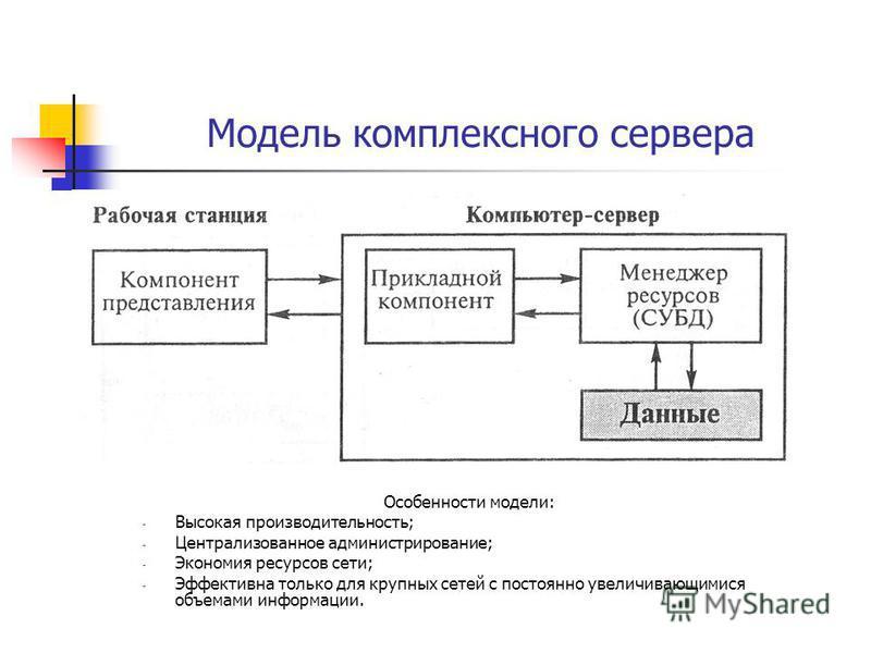 Модель комплексного сервера Особенности модели: - Высокая производительность; - Централизованное администрирование; - Экономия ресурсов сети; - Эффективна только для крупных сетей с постоянно увеличивающимися объемами информации.