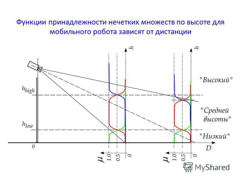 Функции принадлежности нечетких множеств по высоте для мобильного робота зависят от дистанции
