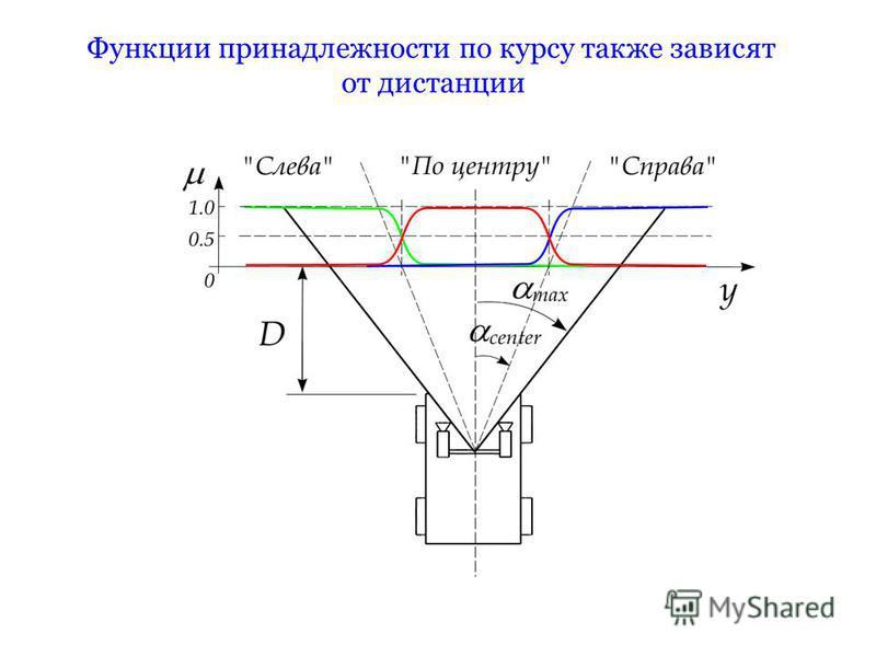 Функции принадлежности по курсу также зависят от дистанции