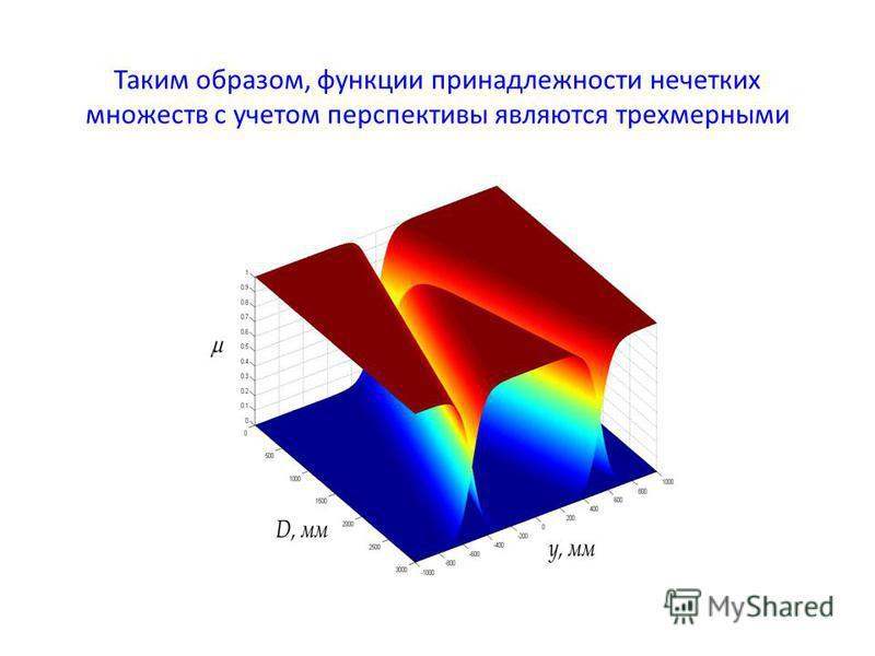 Таким образом, функции принадлежности нечетких множеств с учетом перспективы являются трехмерными