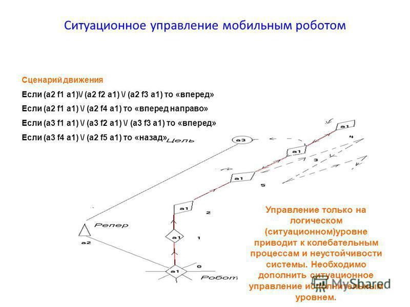 Ситуационное управление мобильным роботом Сценарий движения Если (а 2 f1 a1)\/ (а 2 f2 a1) \/ (а 2 f3 a1) то «вперед» Если (а 2 f1 a1) \/ (а 2 f4 a1) то «вперед направо» Если (а 3 f1 a1) \/ (а 3 f2 a1) \/ (а 3 f3 a1) то «вперед» Если (а 3 f4 a1) \/ (