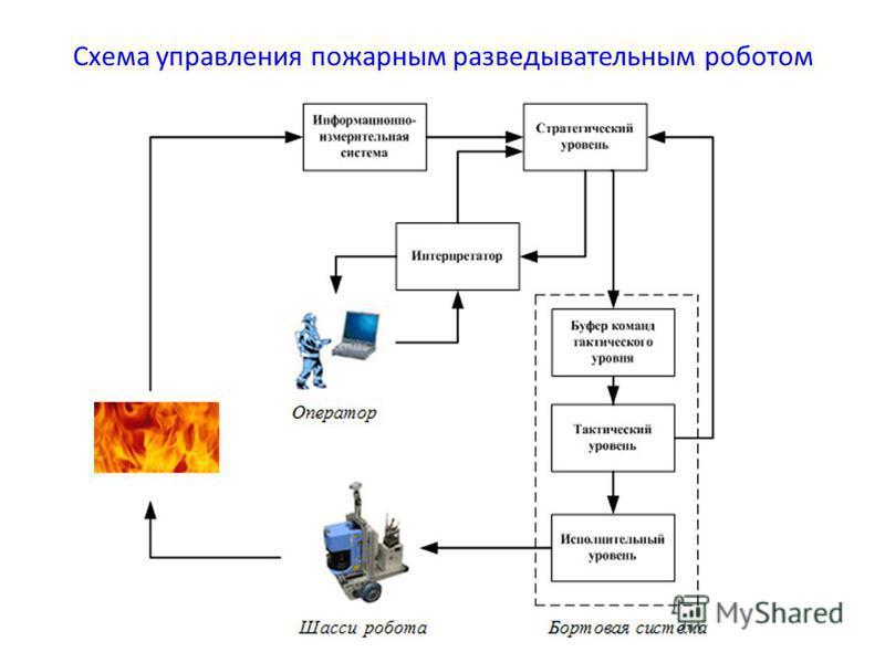 Схема управления пожарным разведывательным роботом