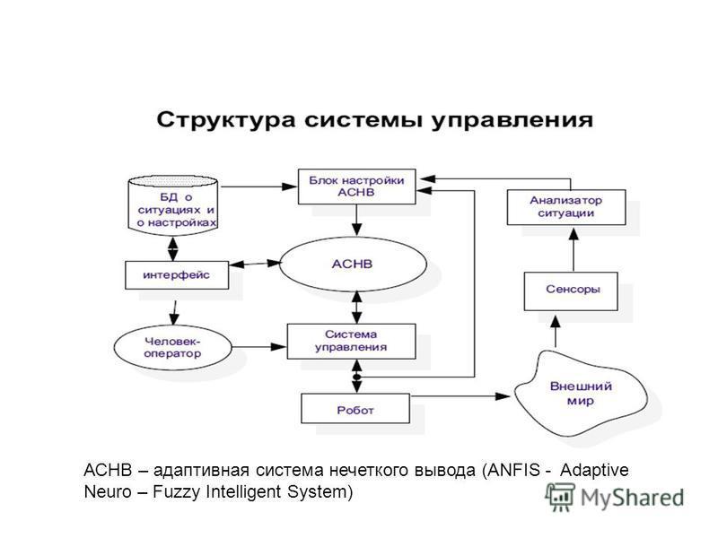 АСНВ – адаптивная система нечеткого вывода (ANFIS - Adaptive Neuro – Fuzzy Intelligent System)