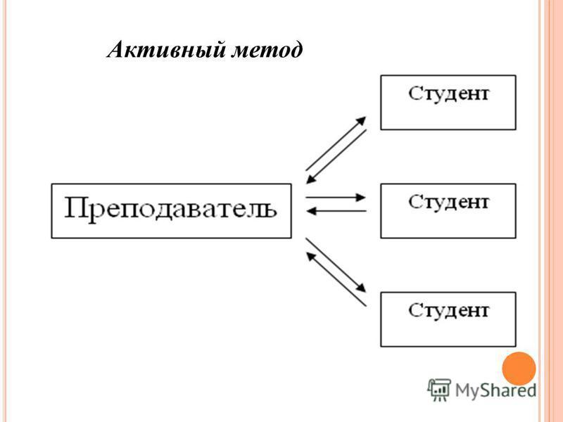 Активный метод