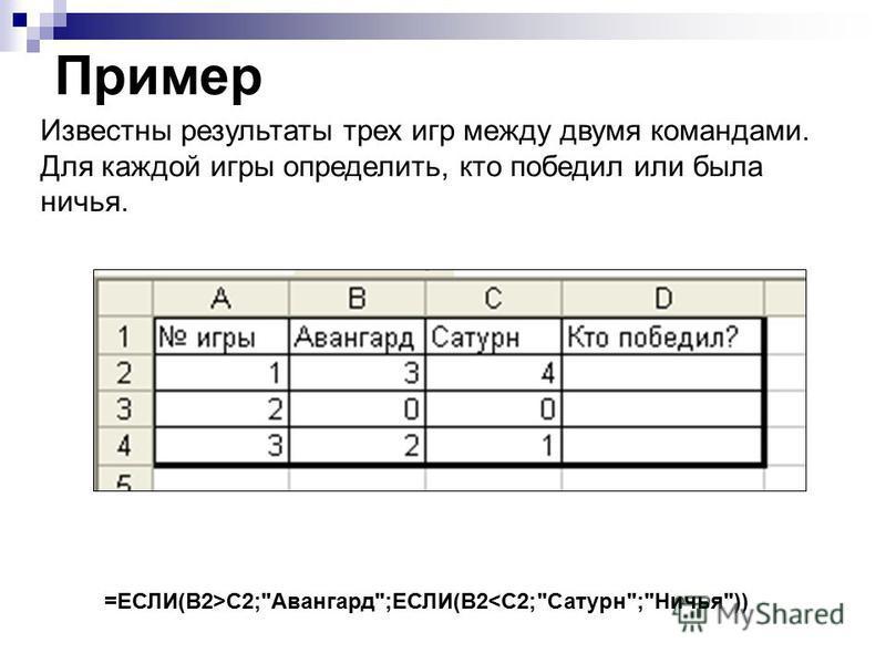 Пример Известны результаты трех игр между двумя командами. Для каждой игры определить, кто победил или была ничья. =ЕСЛИ(B2>C2;Авангард;ЕСЛИ(B2