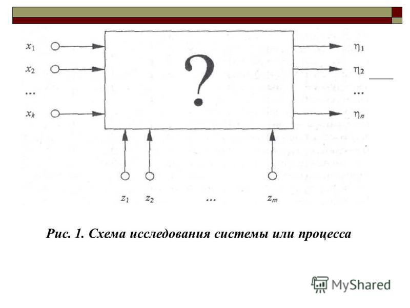 Рис. 1. Схема исследования системы или процесса
