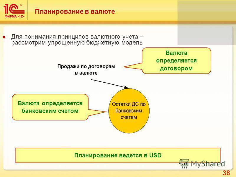 38 Планирование в валюте Для понимания принципов валютного учета – рассмотрим упрощенную бюджетную модель Валюта определяется договором Валюта определяется банковским счетом Планирование ведется в USD