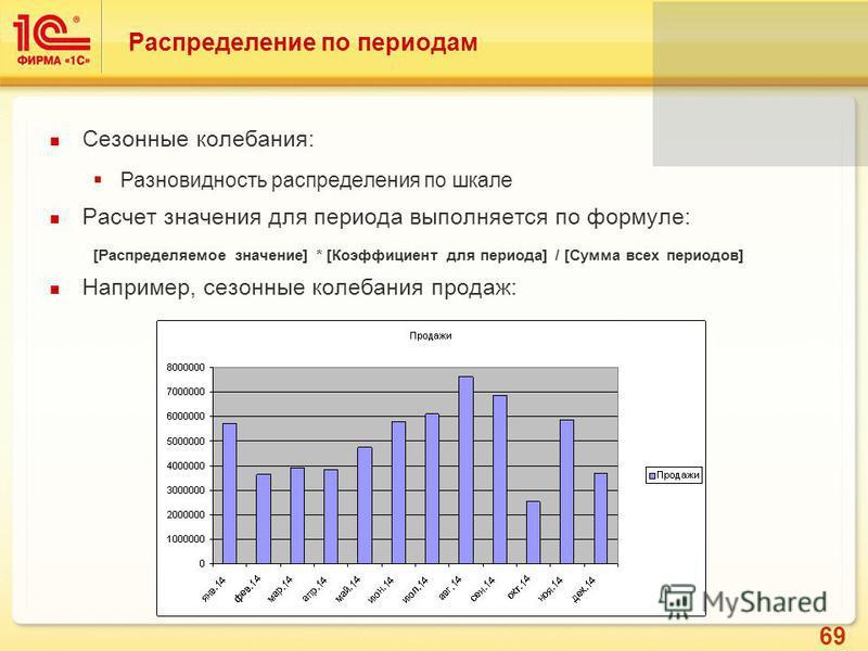 69 Распределение по периодам Сезонные колебания: Разновидность распределения по шкале Расчет значения для периода выполняется по формуле: [Распределяемое значение] * [Коэффициент для периода] / [Сумма всех периодов] Например, сезонные колебания прода