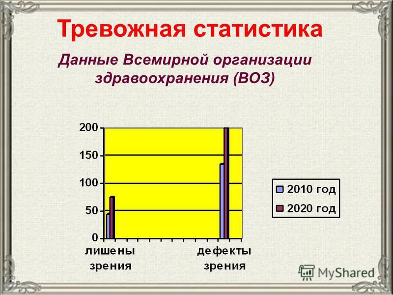 Тревожная статистика Данные Всемирной организации здравоохранения (ВОЗ)
