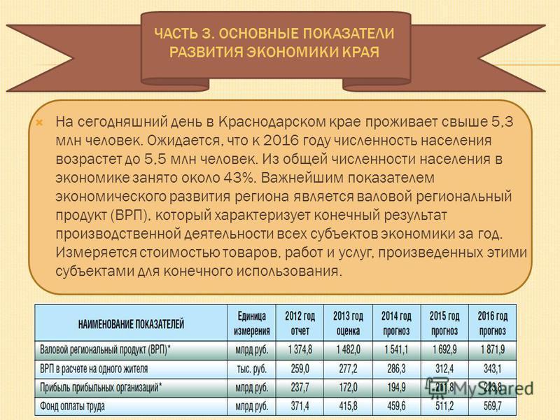 ЧАСТЬ 3. ОСНОВНЫЕ ПОКАЗАТЕЛИ РАЗВИТИЯ ЭКОНОМИКИ КРАЯ На сегодняшний день в Краснодарском крае проживает свыше 5,3 млн человек. Ожидается, что к 2016 году численность населения возрастет до 5,5 млн человек. Из общей численности населения в экономике з