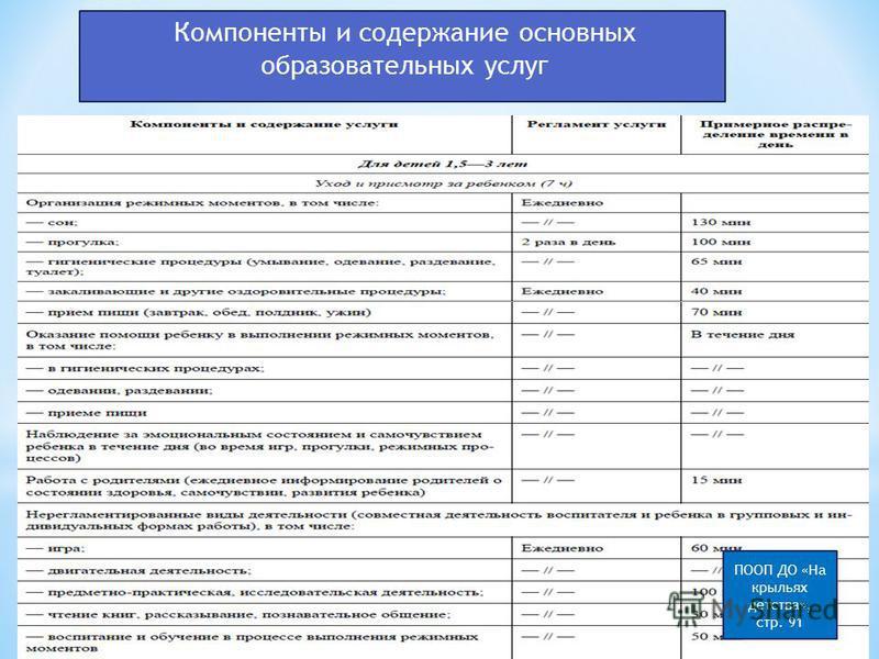 Компоненты и содержание основных образовательных услуг ПООП ДО «На крыльях детства», стр. 91