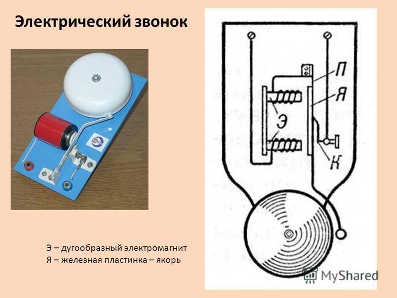 Электрический звонок Э – дугообразный электромагнит Я – железная пластинка – якорь