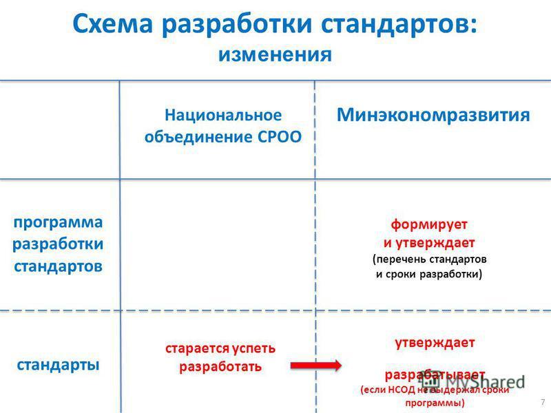 7 Схема разработки стандартов: изменения Национальное объединение СРОО Минэкономразвития стандарты формирует и утверждает (перечень стандартов и сроки разработки) старается успеть разработать утверждает разрабатывает (если НСОД не выдержал сроки прог