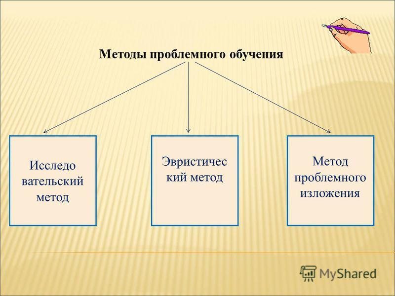 Методы проблемного обучения Исследо вательский метод Эвристичес кий метод Метод проблемного изложения