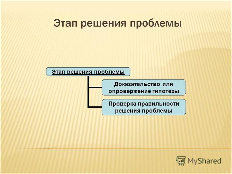 Этап решения проблемы Проверка правильности решения проблемы Доказательство или опровержение гипотезы