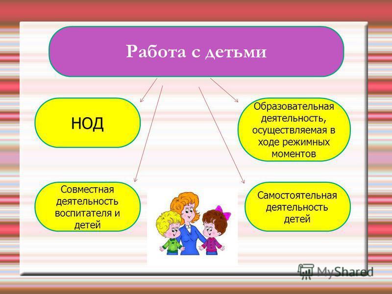НОД Самостоятельная деятельность детей Образовательная деятельность, осуществляемая в ходе режимных моментов Совместная деятельность воспитателя и детей Работа с детьми