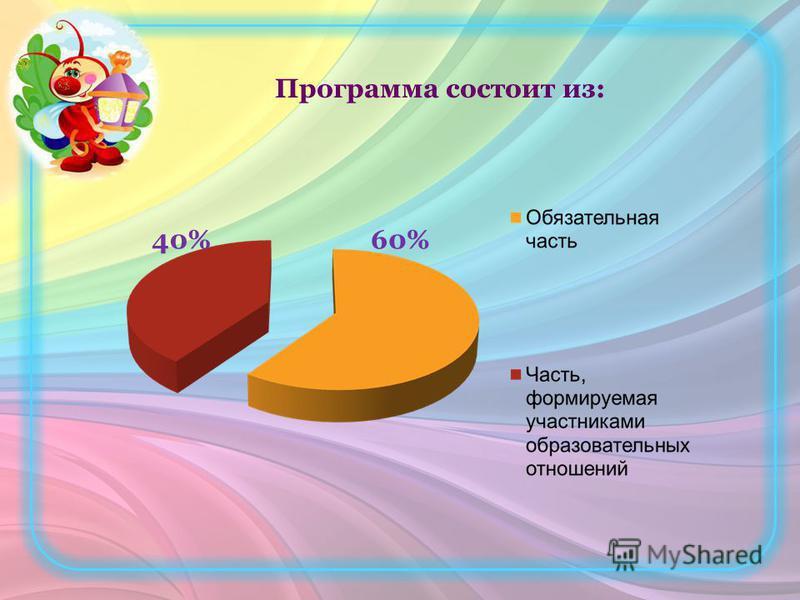 Программа состоит из: 40%60%