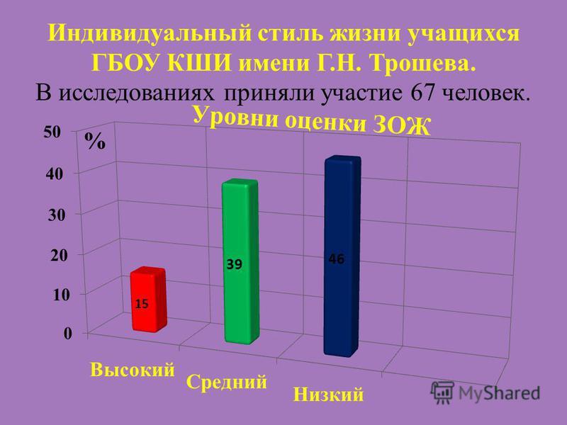 Индивидуальный стиль жизни учащихся ГБОУ КШИ имени Г.Н. Трошева. В исследованиях приняли участие 67 человек.
