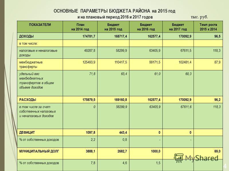 ОСНОВНЫЕ ПАРАМЕТРЫ БЮДЖЕТА РАЙОНА на 2015 год и на плановый период 2016 и 2017 годов 14 ПОКАЗАТЕЛИ План на 2014 год Бюджет на 2015 год Бюджет на 2016 год Бюджет на 2017 год Темп роста 2015 к 2014 ДОХОДЫ174781,7168717,4162577,4170092,996,5 в том числе