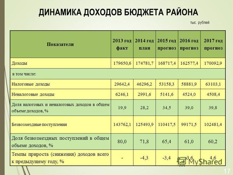 ДИНАМИКА ДОХОДОВ БЮДЖЕТА РАЙОНА Показатели 2013 год факт 2014 год план 2015 год прогноз 2016 год прогноз 2017 год прогноз Доходы 179650,6174781,7168717,4162577,4170092,9 в том числе: Налоговые доходы 29642,446296,253158,358881,963103,1 Неналоговые до
