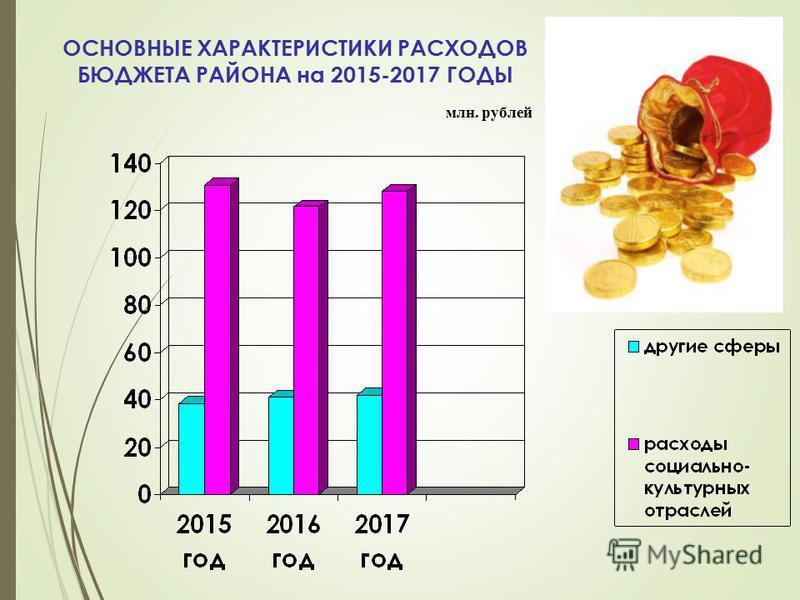 ОСНОВНЫЕ ХАРАКТЕРИСТИКИ РАСХОДОВ БЮДЖЕТА РАЙОНА на 2015-2017 ГОДЫ млн. рублей