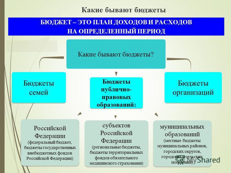 Какие бывают бюджеты? Бюджеты семей Бюджеты публично- правовых образований: Бюджеты организаций БЮДЖЕТ – ЭТО ПЛАН ДОХОДОВ И РАСХОДОВ НА ОПРЕДЕЛЕННЫЙ ПЕРИОД субъектов Российской Федерации (региональные бюджеты, бюджеты территориальных фондов обязатель