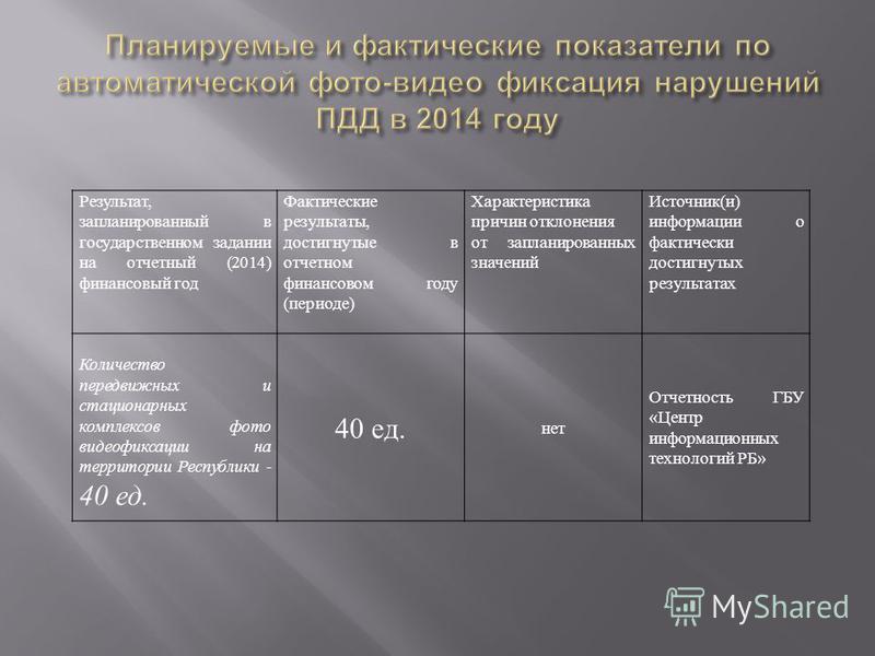 Результат, запланированный в государственном задании на отчетный (2014) финансовый год Фактические результаты, достигнутые в отчетном финансовом году (периоде) Характеристика причин отклонения от запланированных значений Источник(и) информации о факт