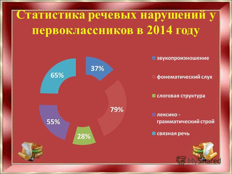 Статистика речевых нарушений у первоклассников в 2014 году