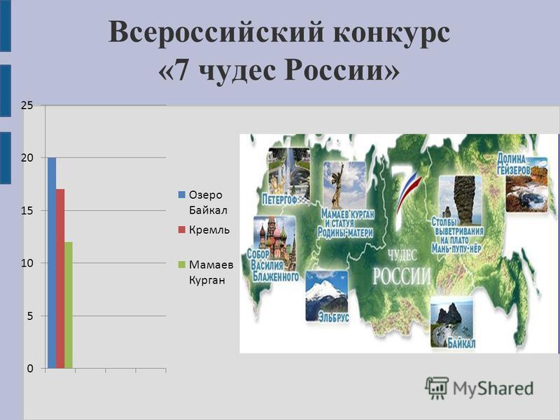 Всероссийский конкурс «7 чудес России»